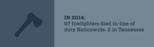 In 2014, 97 firefighters died in-line of duty Nationwide, 2 in Tennessee